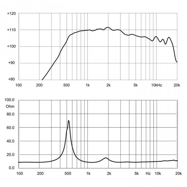 18 Sound HD2080T   Driver de compresión de 2 pulgadas